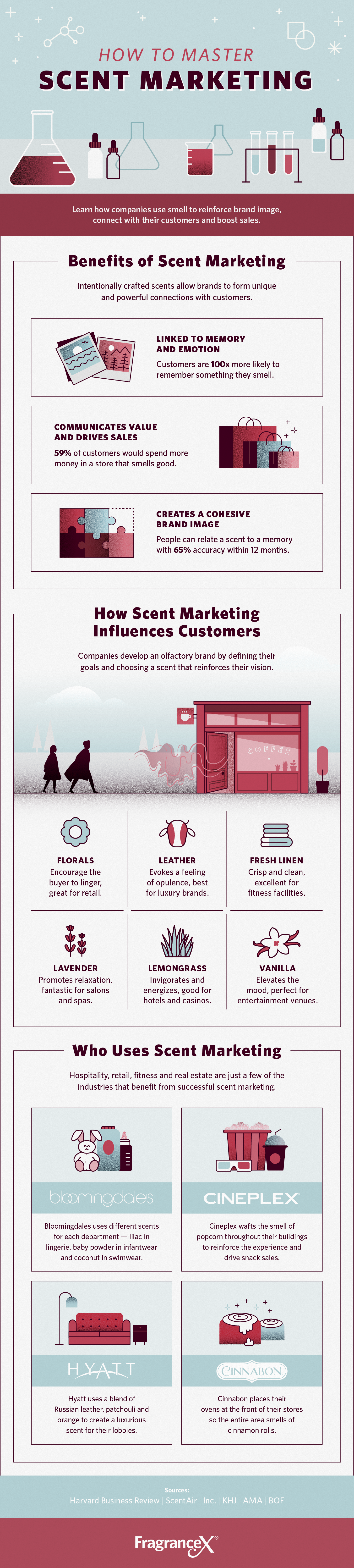 the-science-of-scent-marketing-shareable