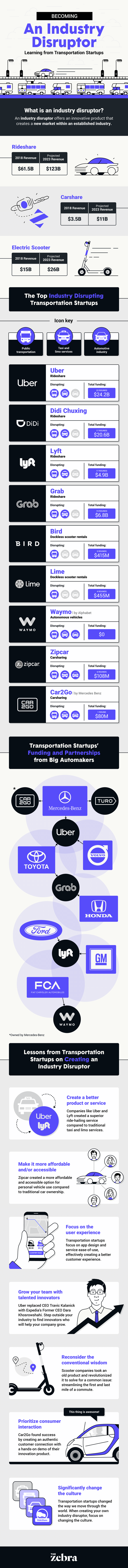 becoming_an_industry_disruptor_infographic_1.width-800