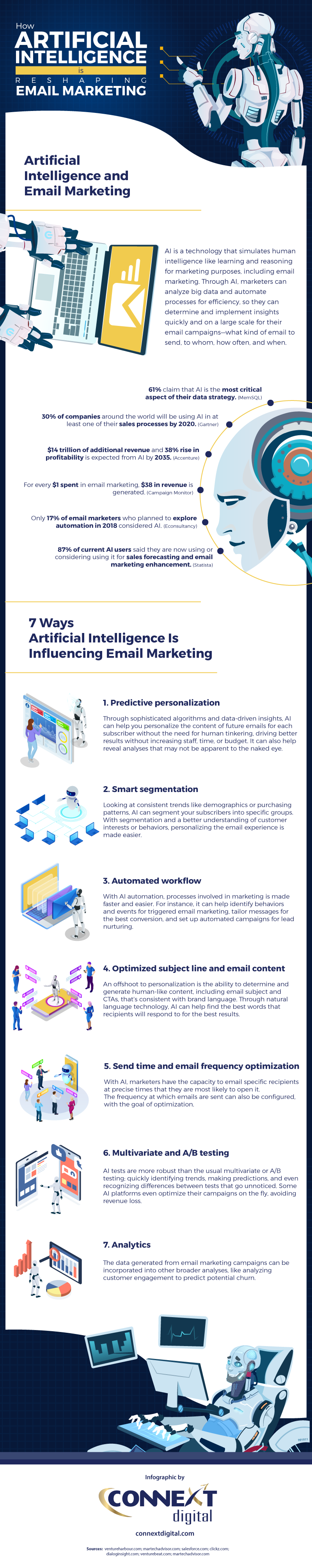 How-Artificial-Intelligence-is-Reshaping-Email-Marketing